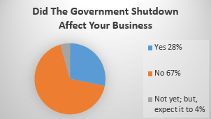 shutdown-affect-on-business-chart